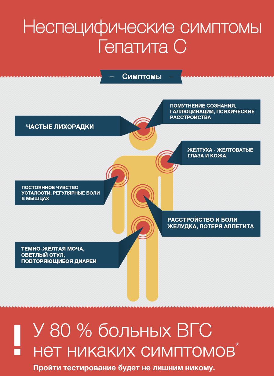 Первые признаки и симптомы гепатита в у мужчин, диагностика и лечение