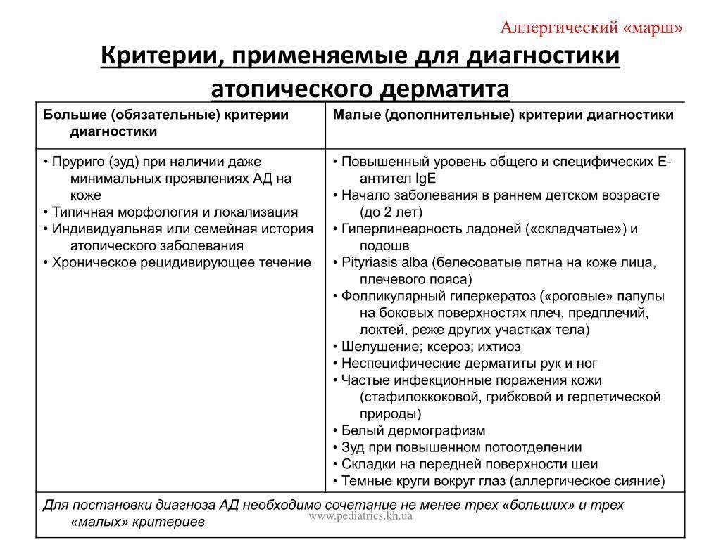 Дифференциальная диагностика дерматита