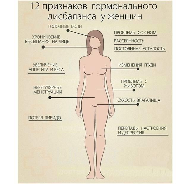 Мастопатия болит грудь и температура
