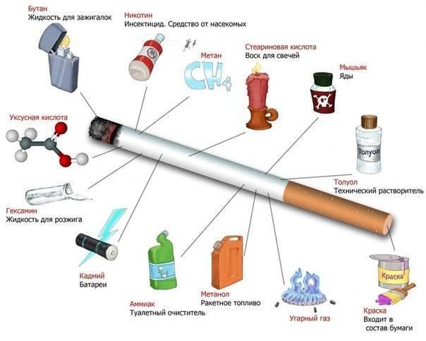 Как курение влияет на геморрой?