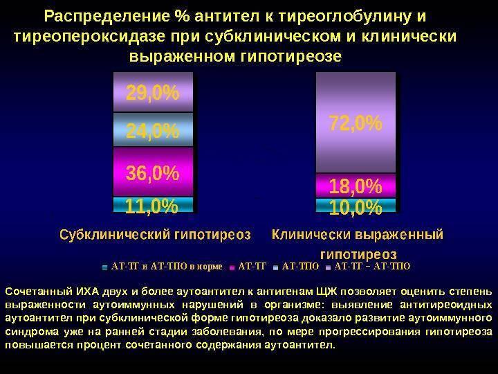 Повышены гормоны ат к тпо и ттг - повышен ттг и антитела к тпо - запись пользователя katty (kattysol) в сообществе зачатие в категории анализы - babyblog.ru