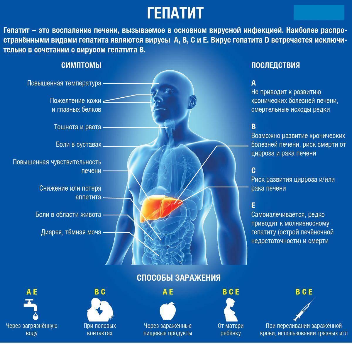 гепатит а лечится или нет