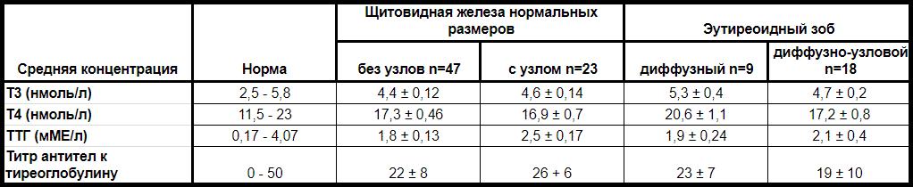 Ат-тг -оооочень высокий!!!! - ат тг - запись пользователя мария (id2236471) в сообществе эко - мама в категории гормоны (амг,прогестерон,эстрадиол,фсг и т.д) - babyblog.ru