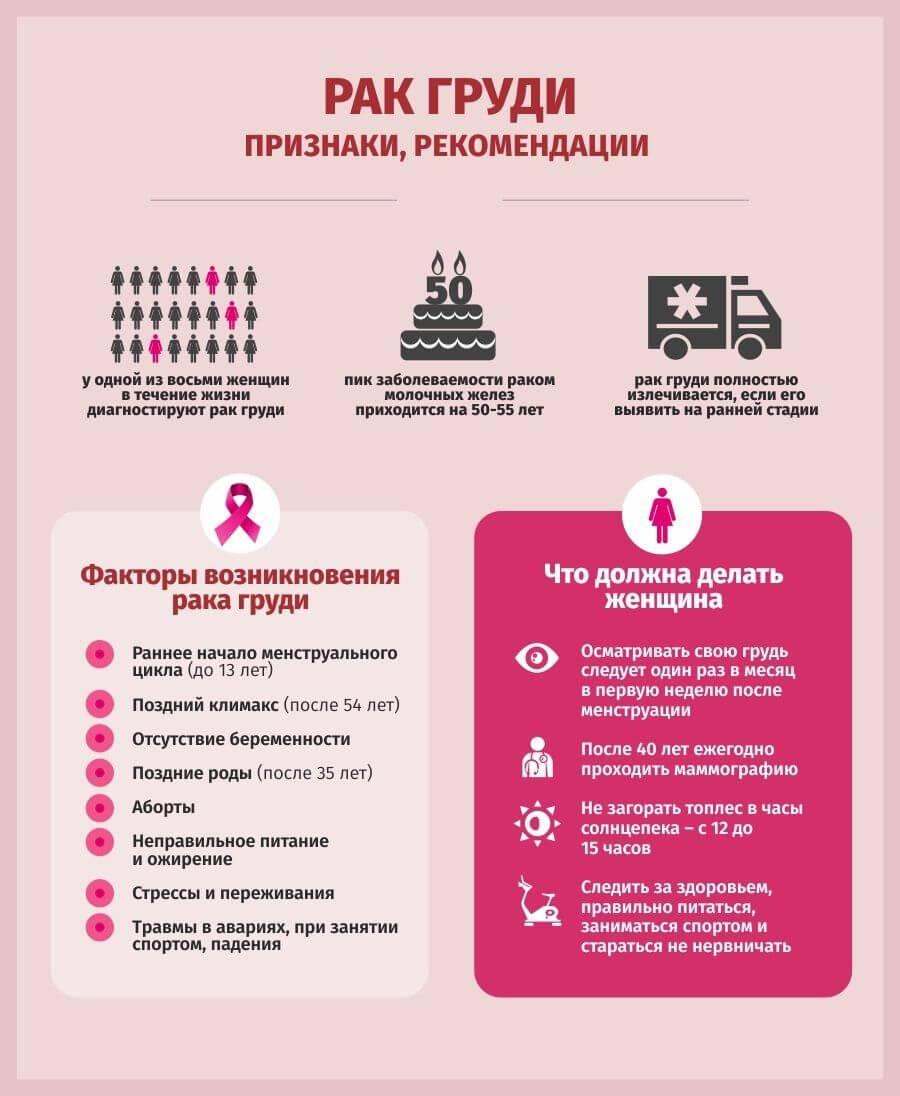 Рак груди. причины, симптомы, диагностика и лечение заболевания  :: polismed.com