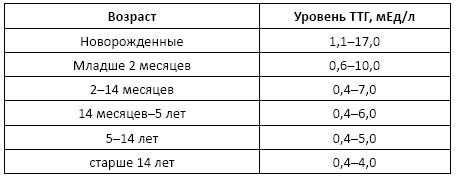 Норма ттг у детей: повышен, понижен (таблица по возрастам), причины, лечение отклонений