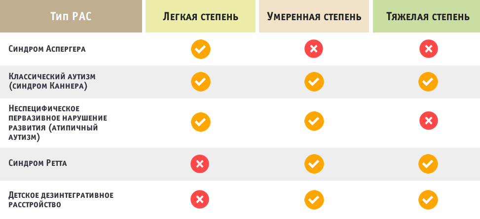 Аутизм | симптомы | диагностика | лечение - docdoc.ru