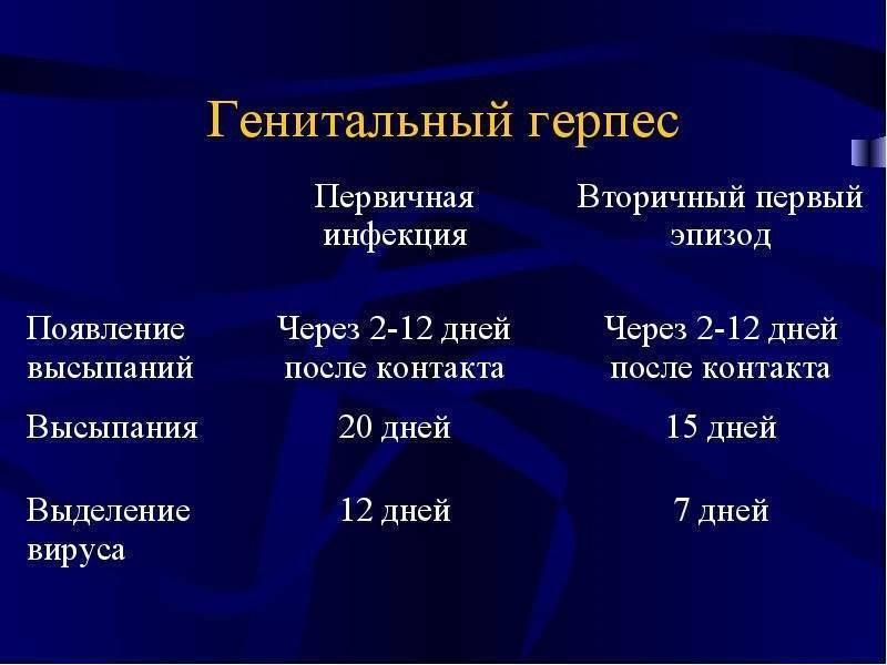 Герпес в интимной зоне: причины появления и лечение