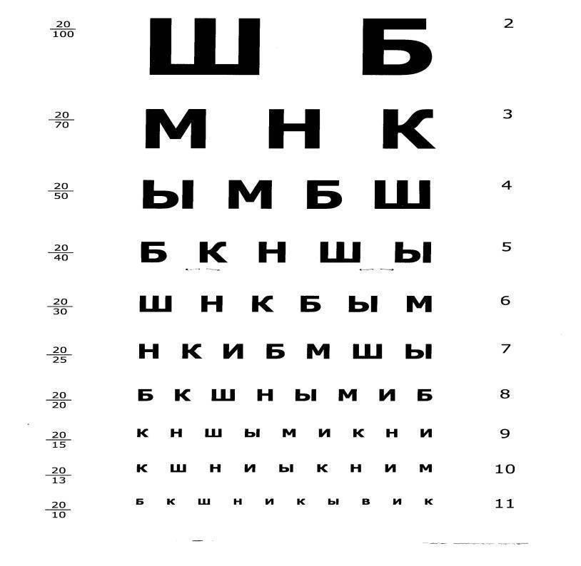 как проверить зрение у ребенка дома