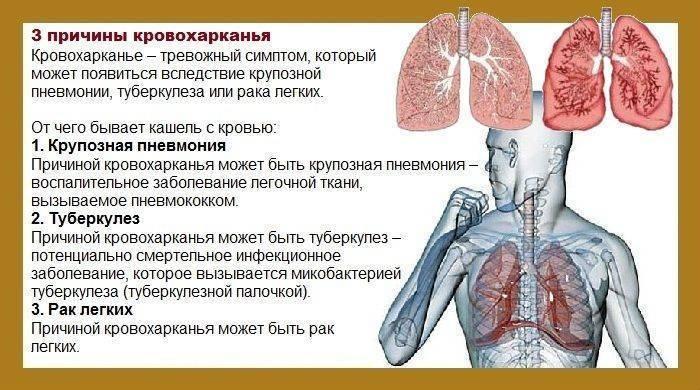 кровь изо рта при кашле