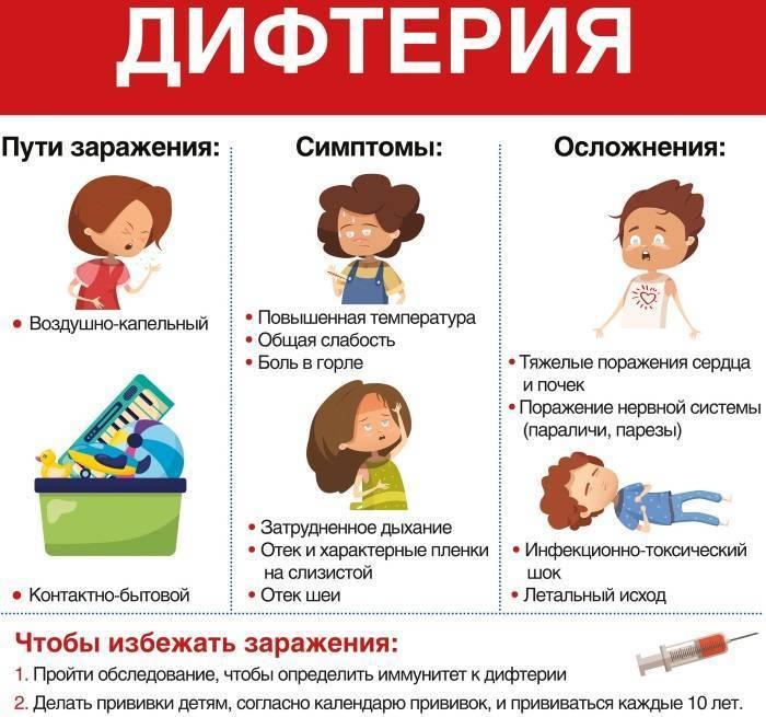 признаки дифтерии у взрослых