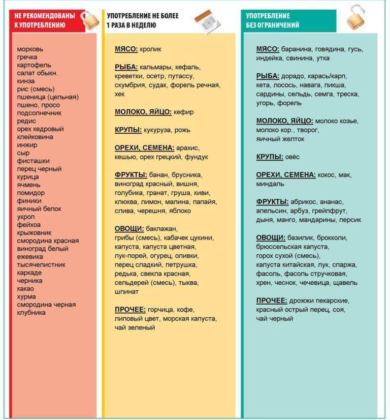 Диета при аллергическом дерматите для взрослых и детей