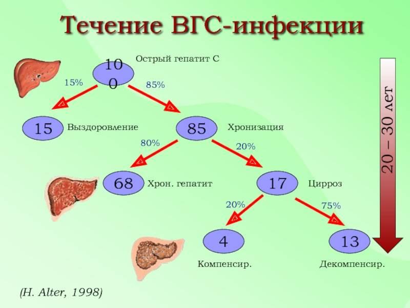 Острый вирусный гепатит: причины, симптомы, диагностика, лечение