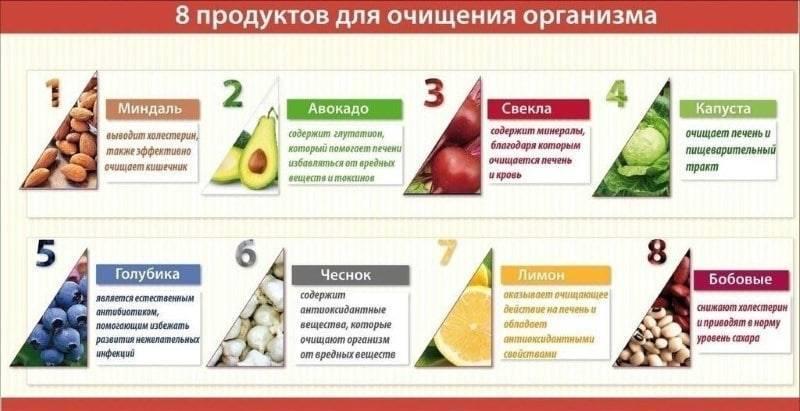 продукты которые чистят печень