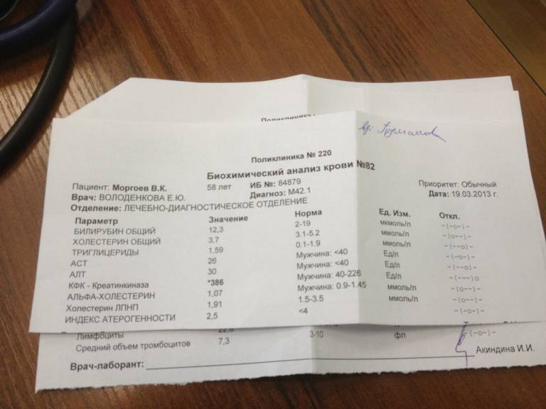 Нормы холестерина не знают в лабораториях! таблица: уровень холестерина