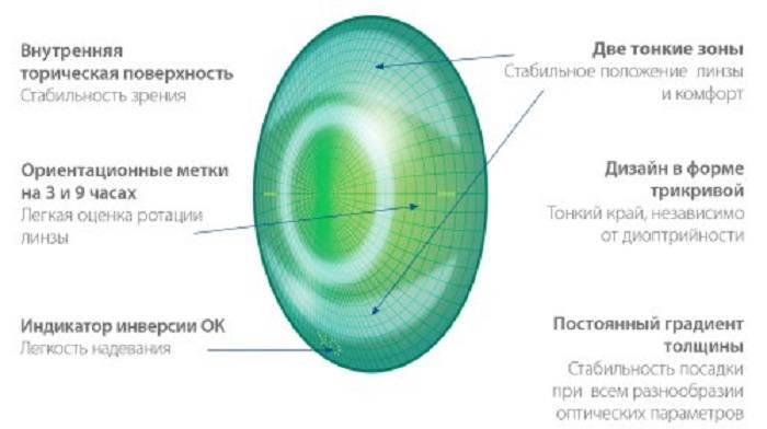 Контактные линзы для коррекции зрения при астигматизме