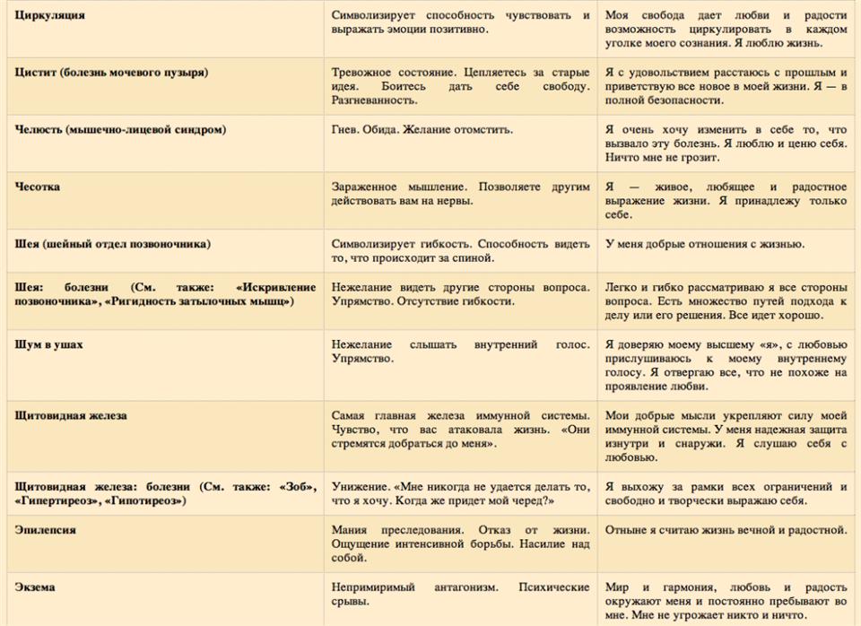 Психосоматика геморроя: психологические причины заболевания