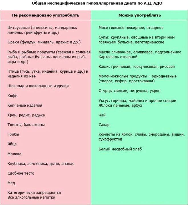 Соблюдение диеты при демодекозе