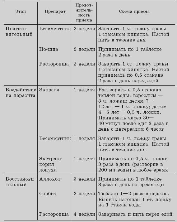 препараты от описторхоза