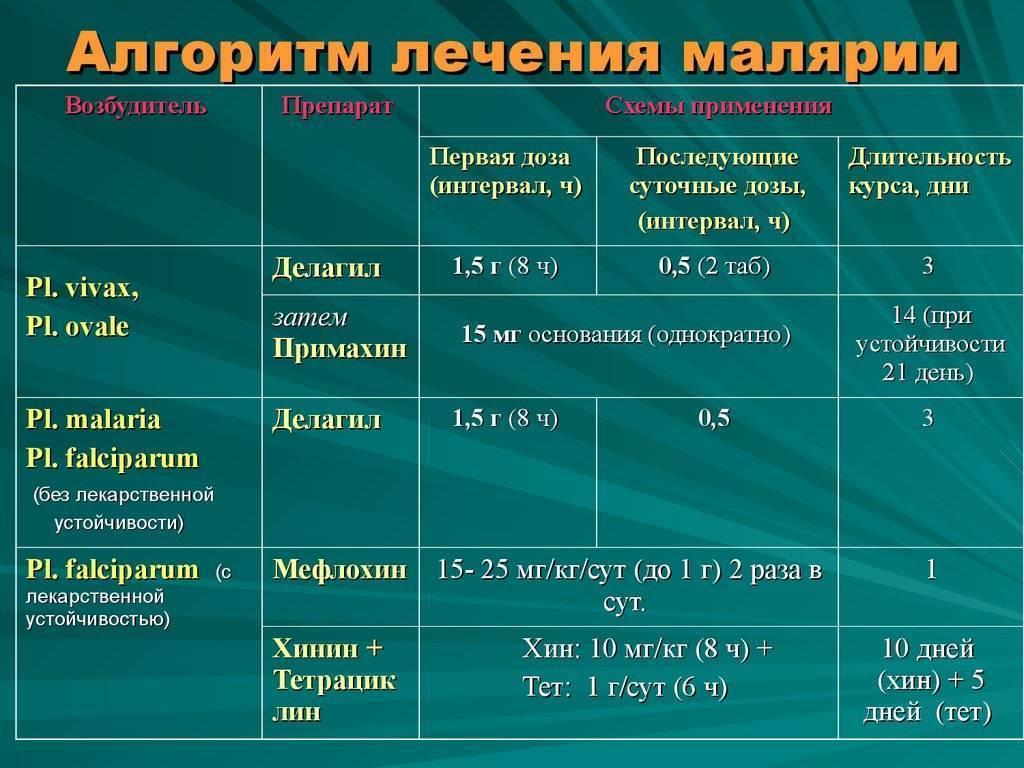 таблетки от малярии
