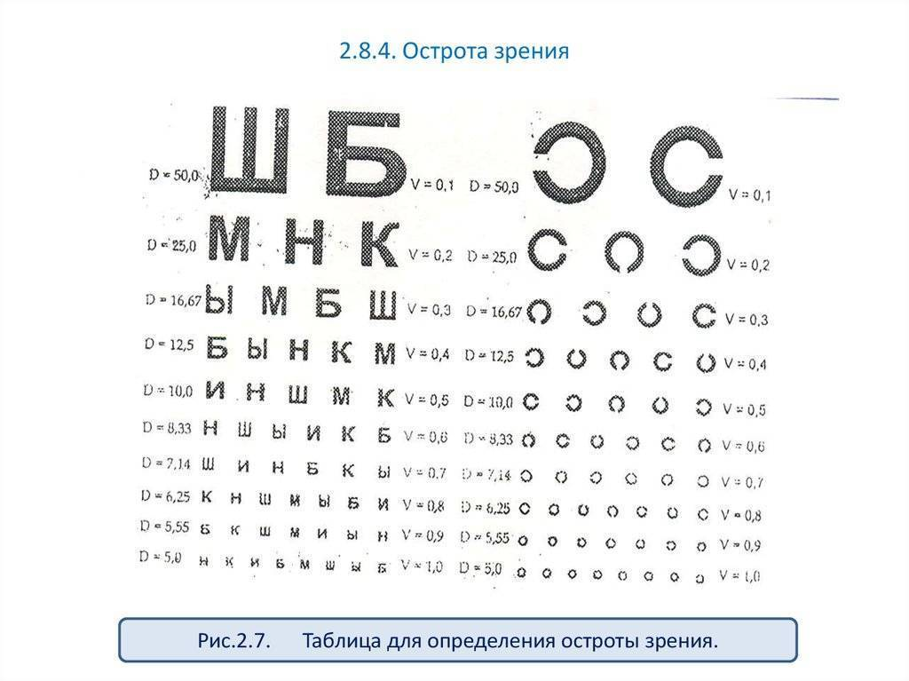 Снижение остроты зрения: причины и лечение