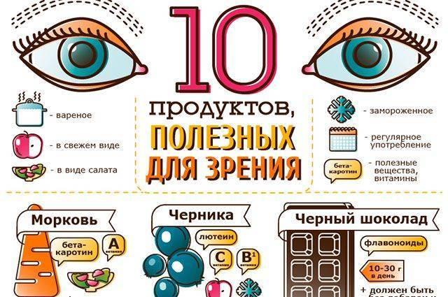 Помощь для глаз: полезные продукты и нюансы питания
