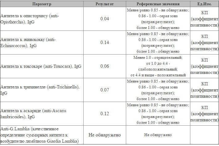Анализ на антитела к аскаридам