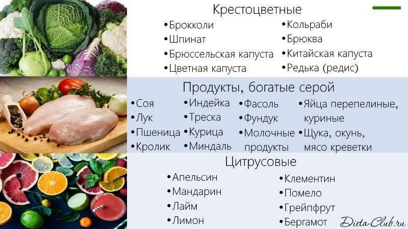 самые полезные продукты для печени человека