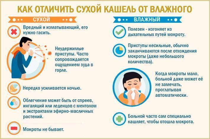 кашель у детей симптомы и лечение