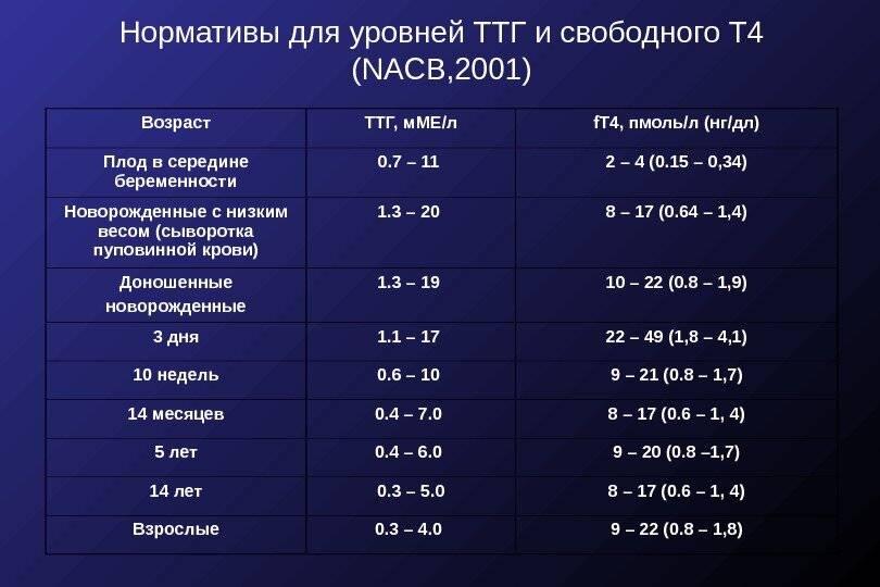Таблицы нормы гормонов щитовидной железы у ребенка