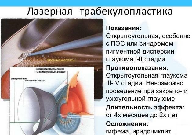 первичная открытоугольная глаукома наиболее опасна в силу