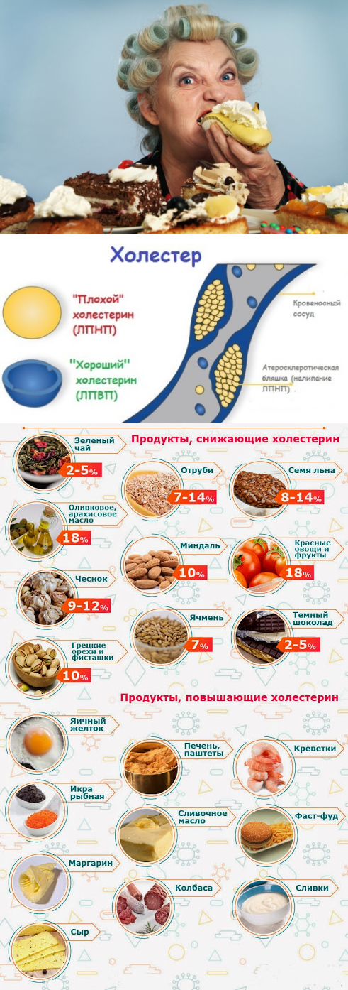снизить холестерин домашними средствами