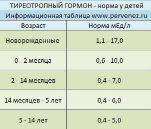 норма гормонов щитовидной железы у детей таблица