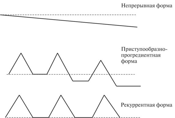 Простая форма шизофрении: особенности и симптомы