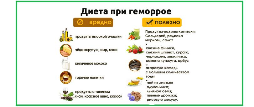 Что нельзя есть при геморрое