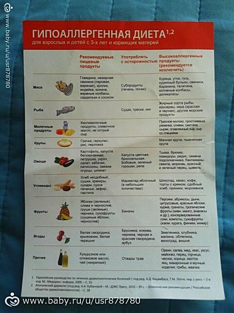 диета при аллергическом дерматите у взрослых