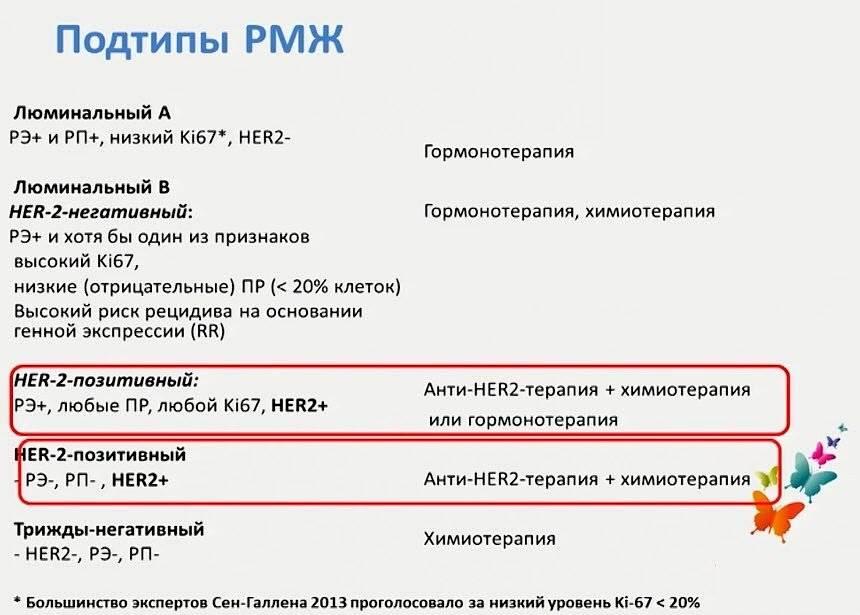 Люминальный тип рака молочной железы: фенотип опухоли