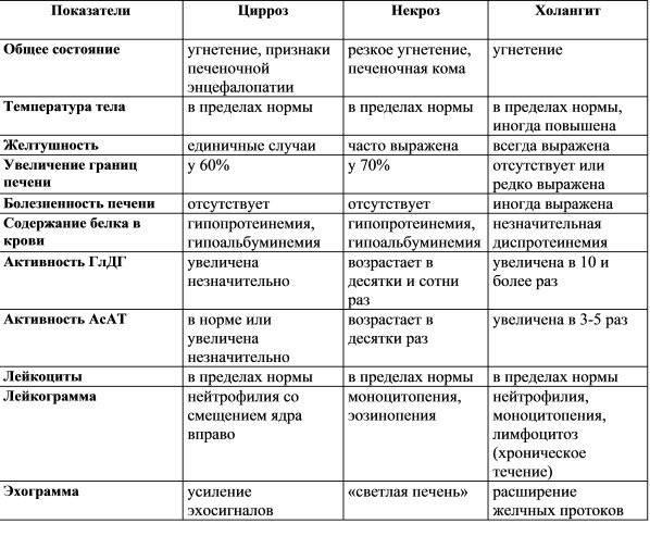 дифференциальный диагноз цирроза печени