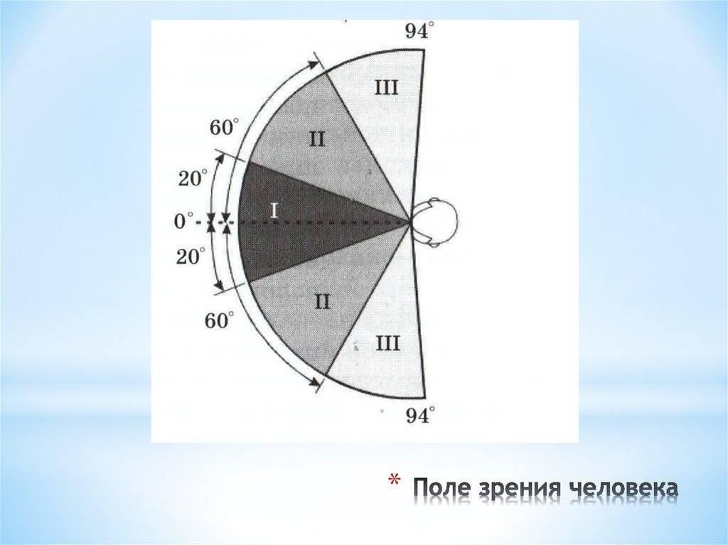 Что такое периферийное зрение