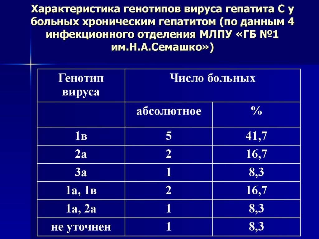 Анализ на вирусную нагрузку и ее норма при гепатите с, таблица с расшифровкой