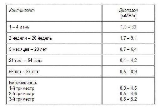 Норма ттг при беременности в 1, 2, 3 триместре: какие должны быть показатели и как правильно сдавать анализ для контроля