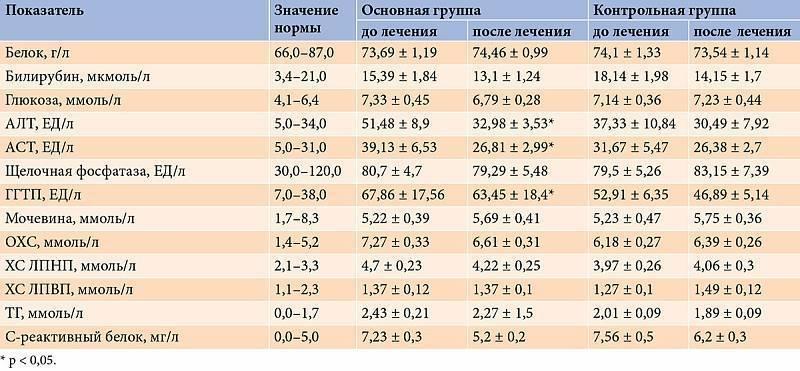 биохимический анализ крови при болезни печени