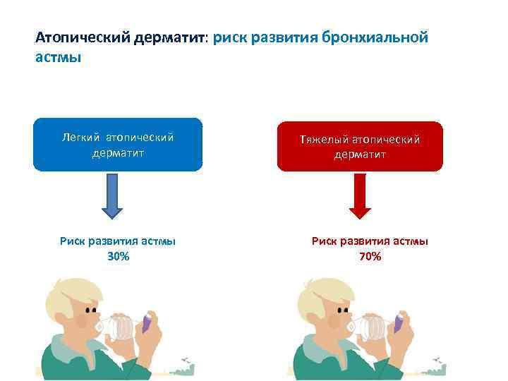 Профилактика бронхиальной астмы у детей с ад