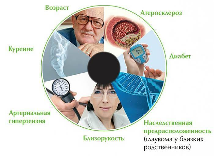 Глаукома: что это за болезнь и как ее лечить