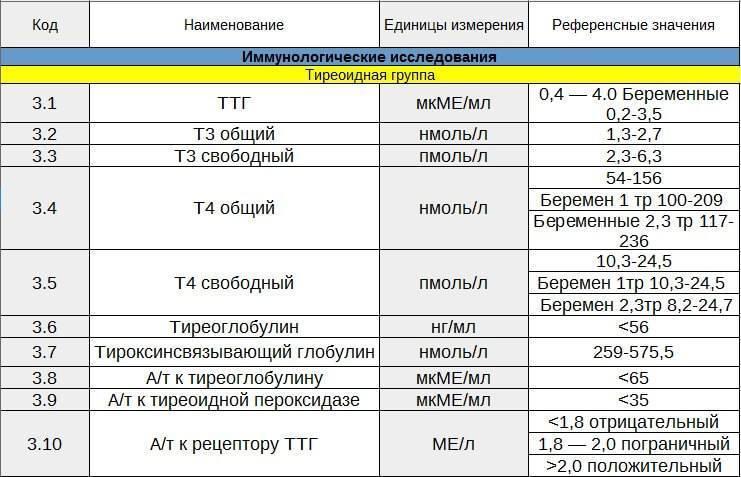 нормы гормонов щитовидной железы у детей