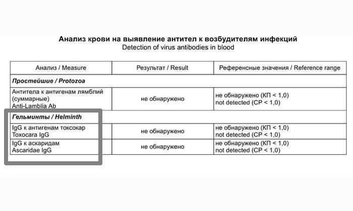 анализ крови на аскаридоз