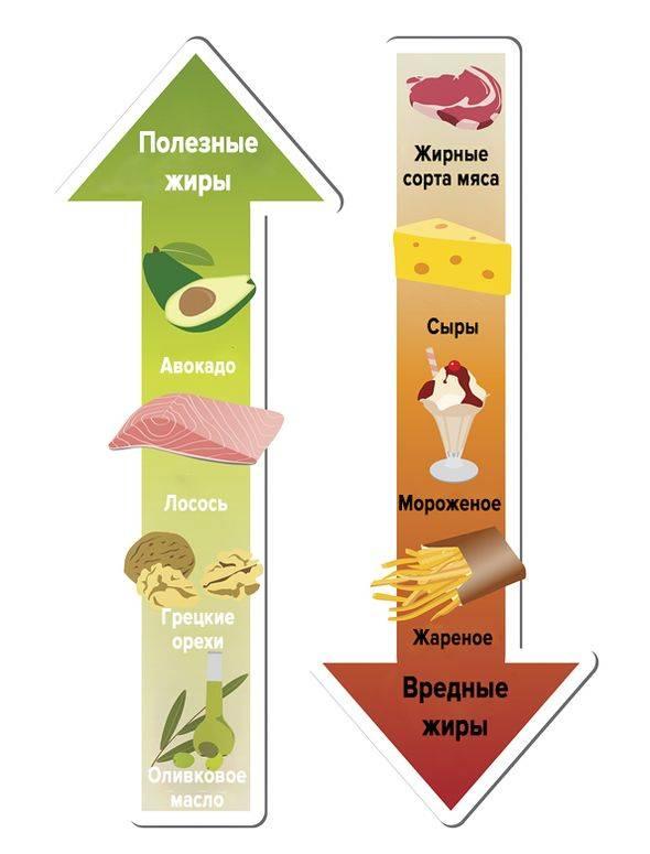 В каком мясе меньше всего холестерина