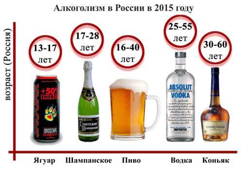 Принцип работы теста на алкоголизм