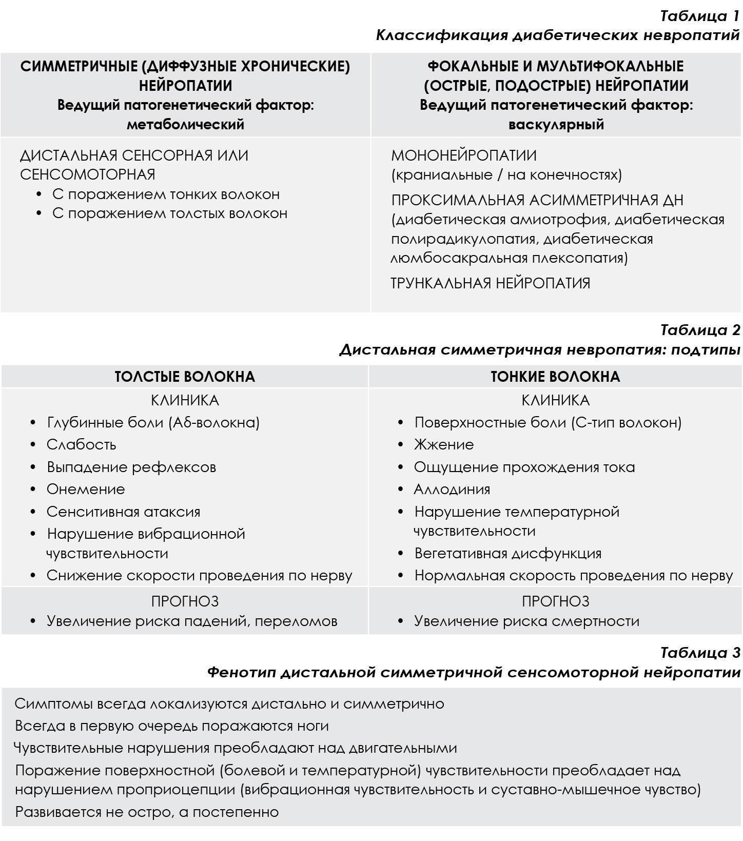 Полинейропатия нижних конечностей:  лечение, препараты