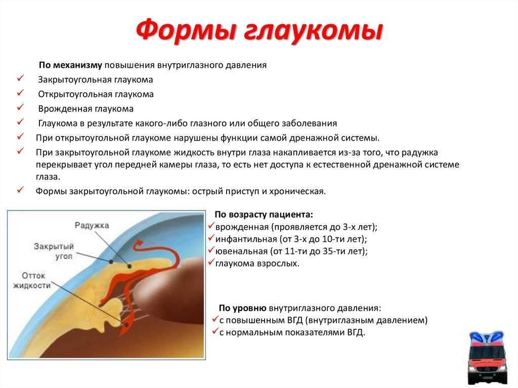 первичная открытоугольная глаукома лечение