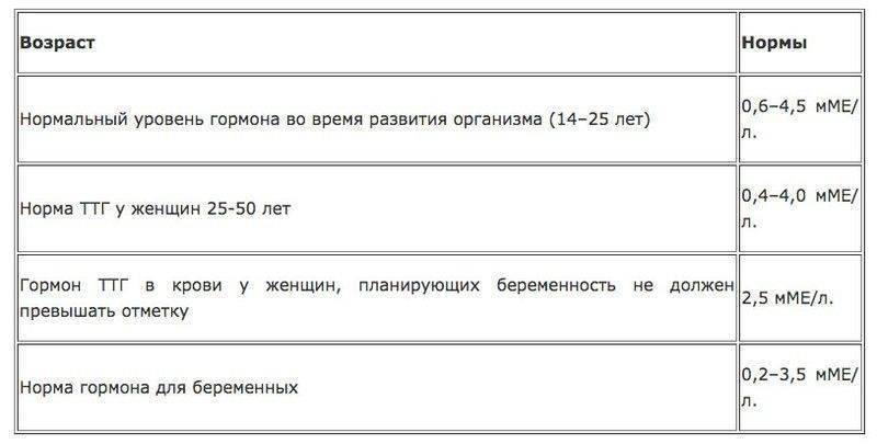 Ттг и т4 при беременности - т4 свободный норма - стр. 1 - запись пользователя лёля (id834404) в сообществе здоровье будущей мамы и малыша в категории анализы, инфекции - babyblog.ru